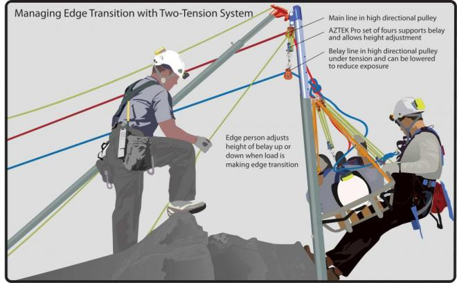 Two Tension Rope Systems
